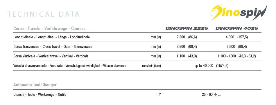 Caratteristiche tecniche fresatrice verticale Dinospin FPT