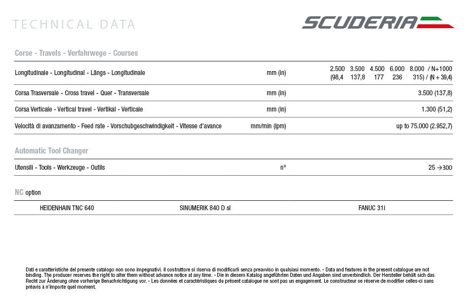 Caratteristiche tecniche fresatrice verticale scuderia FTP