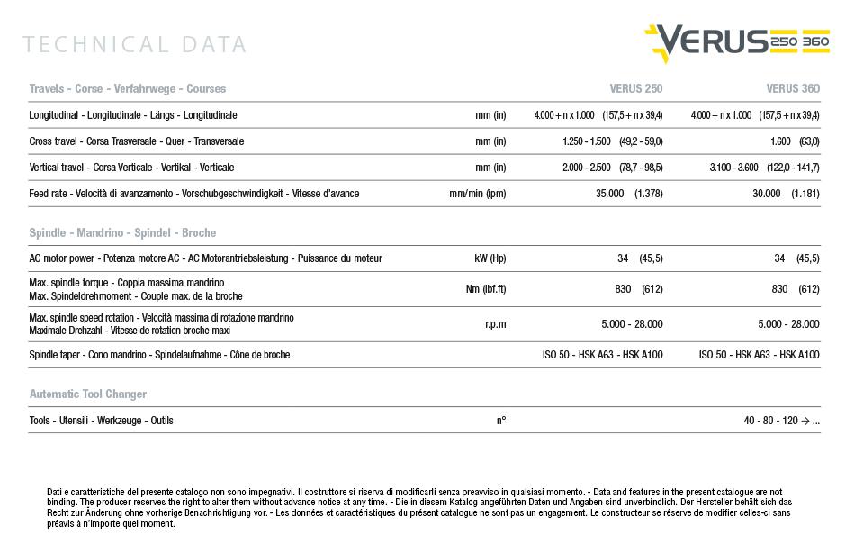 Caratteristiche tecniche Fresatrice Orizzontale Verus 250/360